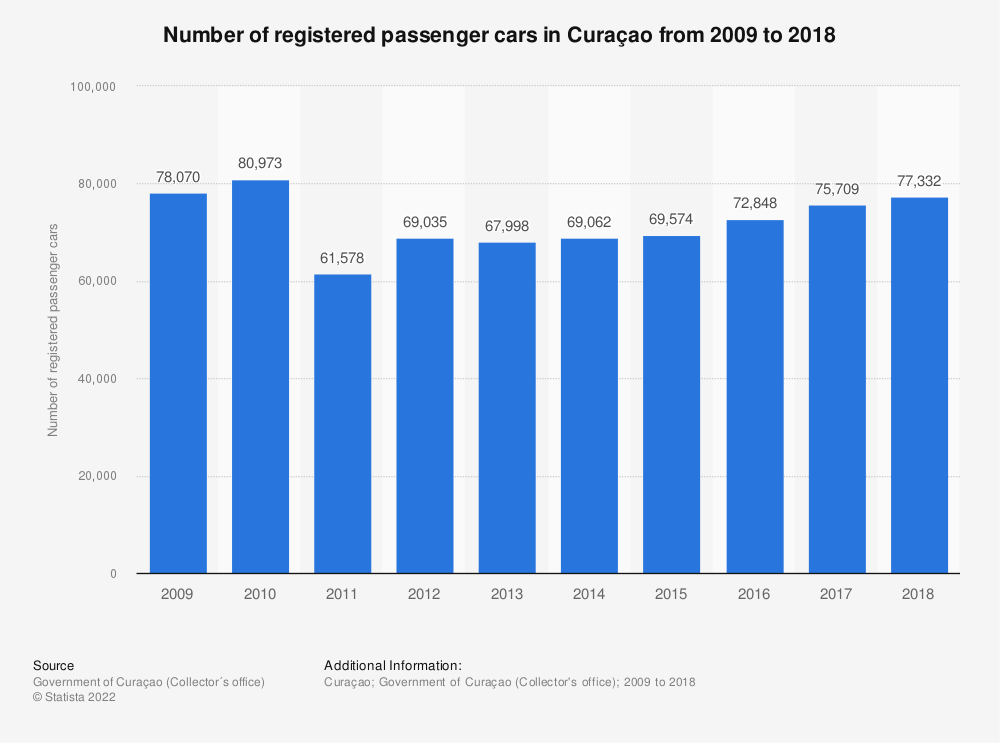 Statistic: Number of registered passenger cars in Curaçao from 2009 to 2018 | Statista