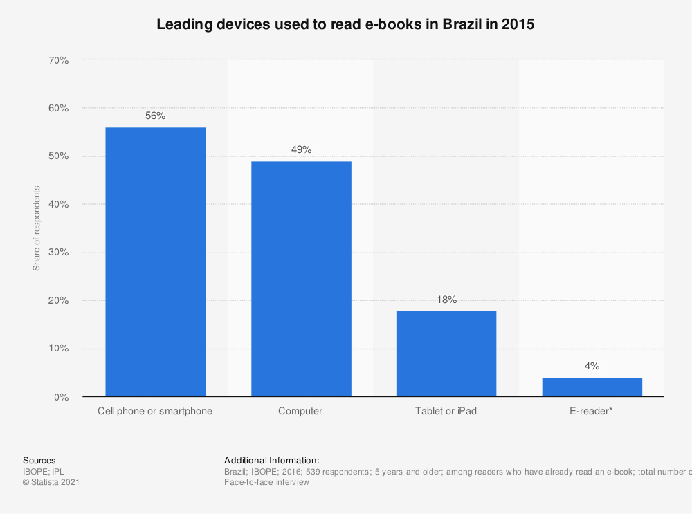 Statistic: Leading devices used to read e-books in Brazil in 2015 | Statista