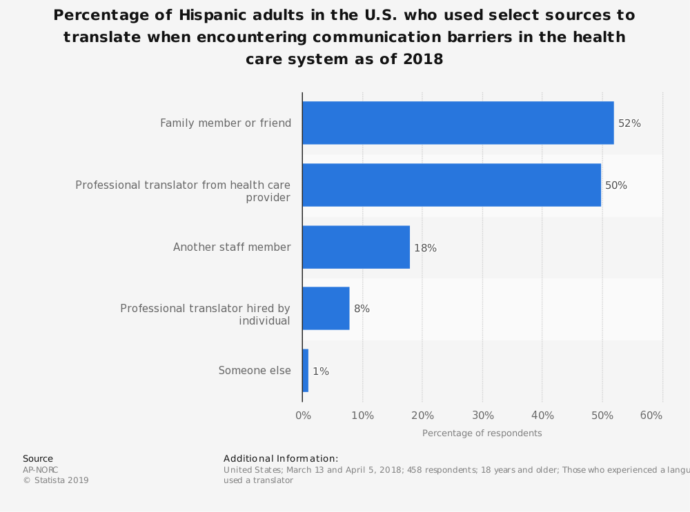 Statistic: Percentage of Hispanic adults in the U.S. who used select sources to translate when encountering communication barriers in the health care system as of 2018 | Statista