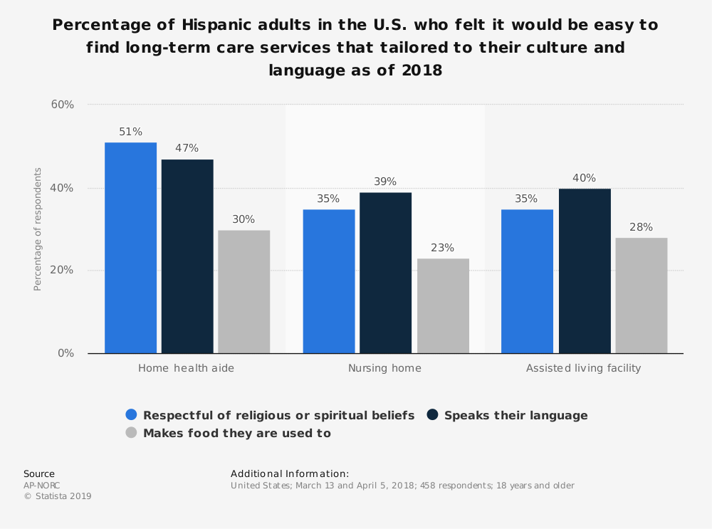 Statistic: Percentage of Hispanic adults in the U.S. who felt it would be easy to find long-term care services that tailored to their culture and language as of 2018 | Statista