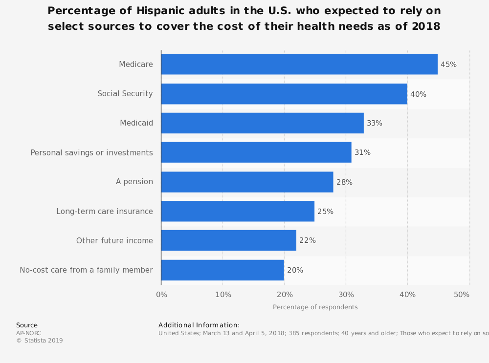 Statistic: Percentage of Hispanic adults in the U.S. who expected to rely on select sources to cover the cost of their health needs as of 2018 | Statista