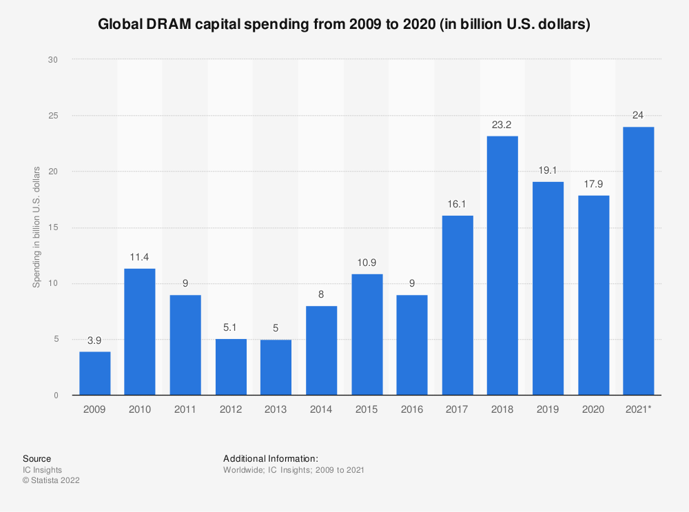 Statistic: Global DRAM capital spending from 2009 to 2020 (in billion U.S. dollars) | Statista