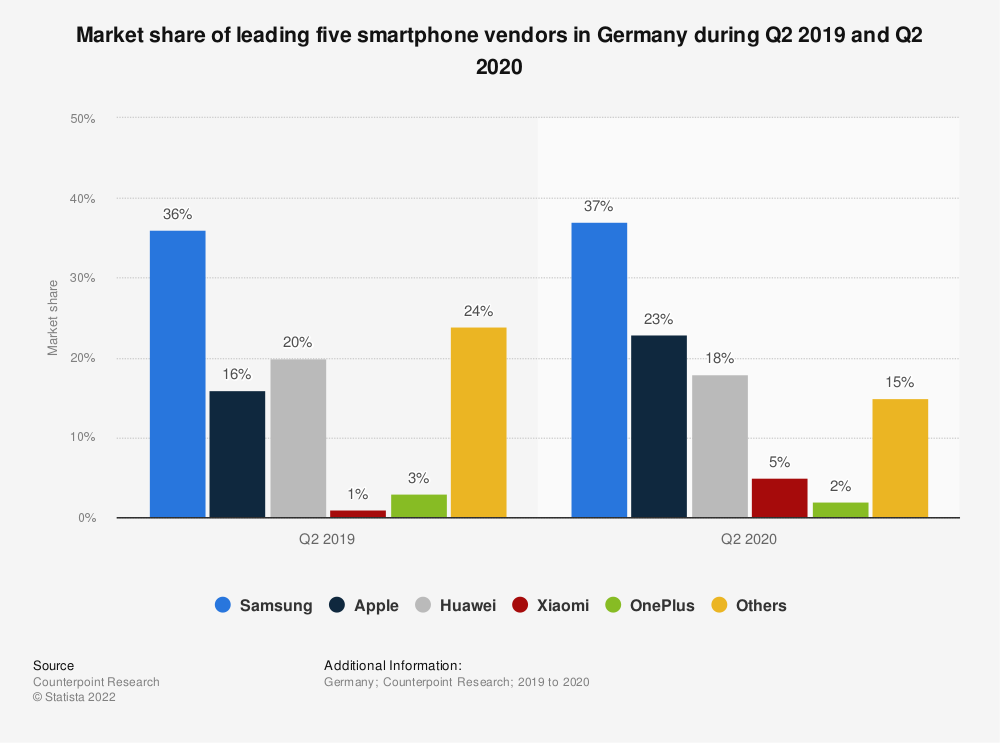 Statistic: Market share of leading five smartphone vendors in Germany during Q2 2019 and Q2 2020 | Statista