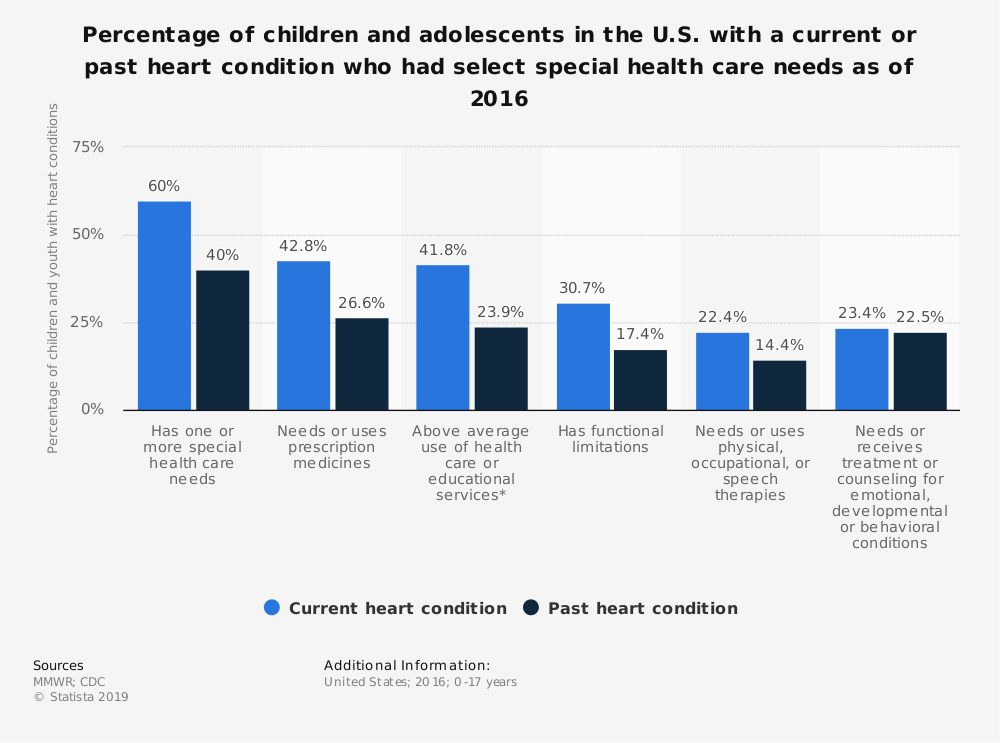 Statistic: Percentage of children and adolescents in the U.S. with a current or past heart condition who had select special health care needs as of 2016 | Statista