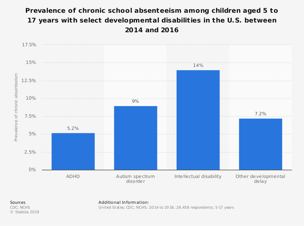 Statistic: Prevalence of chronic school absenteeism among children aged 5 to 17 years with select developmental disabilities in the U.S. between 2014 and 2016 | Statista