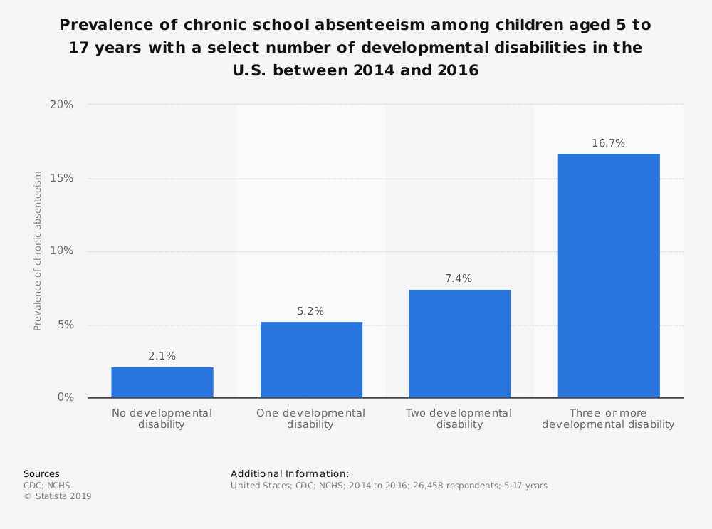 Statistic: Prevalence of chronic school absenteeism among children aged 5 to 17 years with a select number of developmental disabilities in the U.S. between 2014 and 2016 | Statista