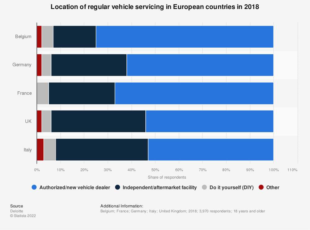 Statistic: Location of regular vehicle servicing in European countries in 2018 | Statista
