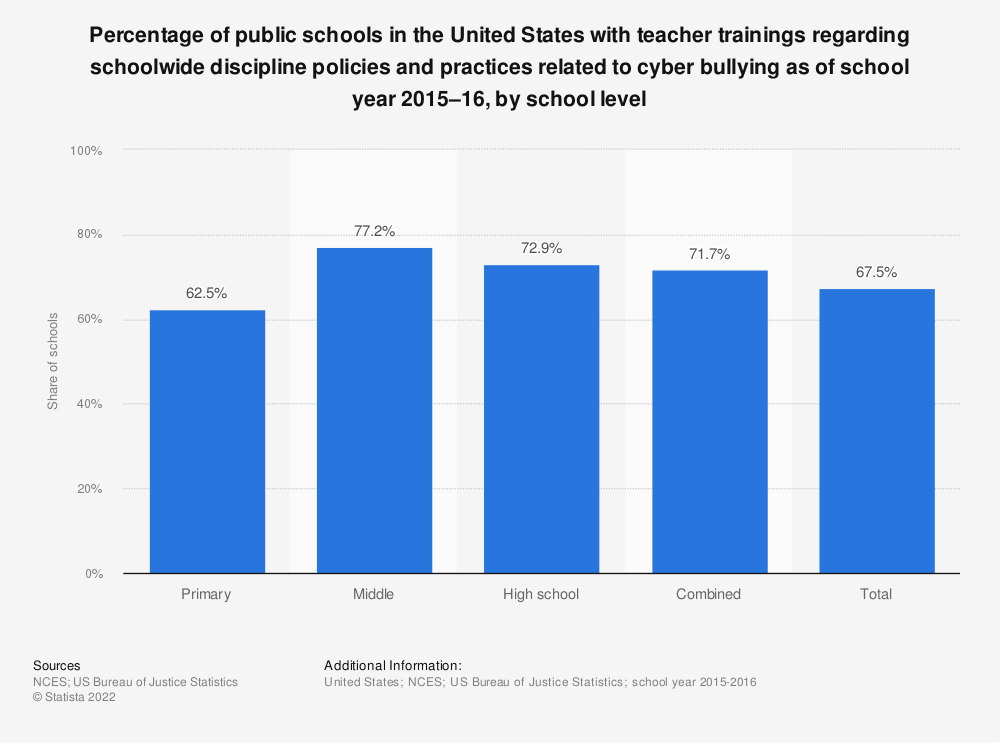 Statistic: Percentage of public schools in the United States with teacher trainings regarding schoolwide discipline policies and practices related to cyber bullying as of school year 2015–16, by school level | Statista