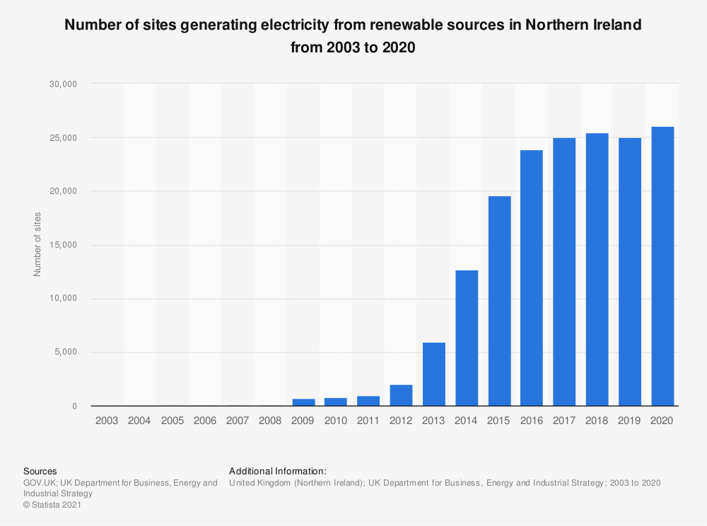 Statistic: Number of sites generating electricity from renewable sources in Northern Ireland from 2003 to 2018 | Statista