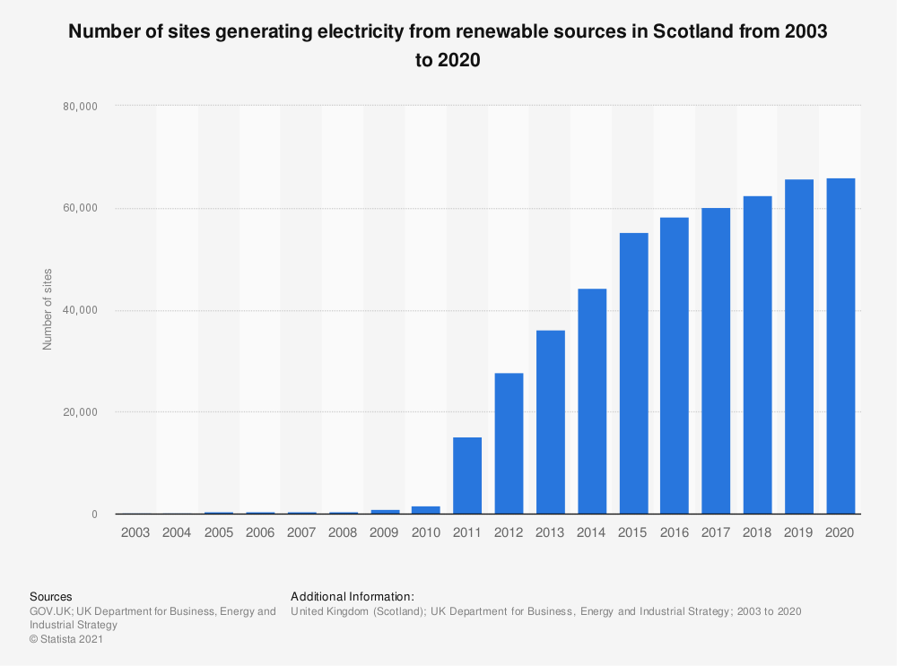 Statistic: Number of sites generating electricity from renewable sources in Scotland from 2003 to 2017 | Statista