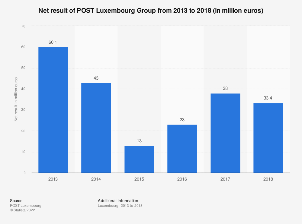 Statistic: Net result of POST Luxembourg Group from 2013 to 2018 (in million euros) | Statista