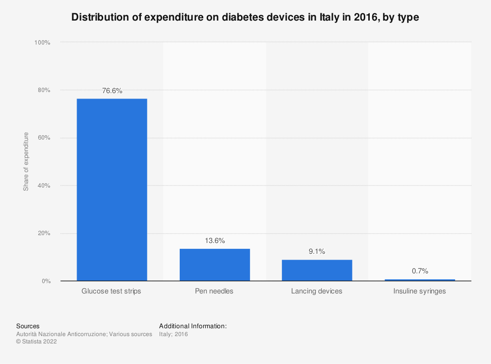 Statistic: Distribution of expenditure on diabetes devices in Italy in 2016, by type | Statista
