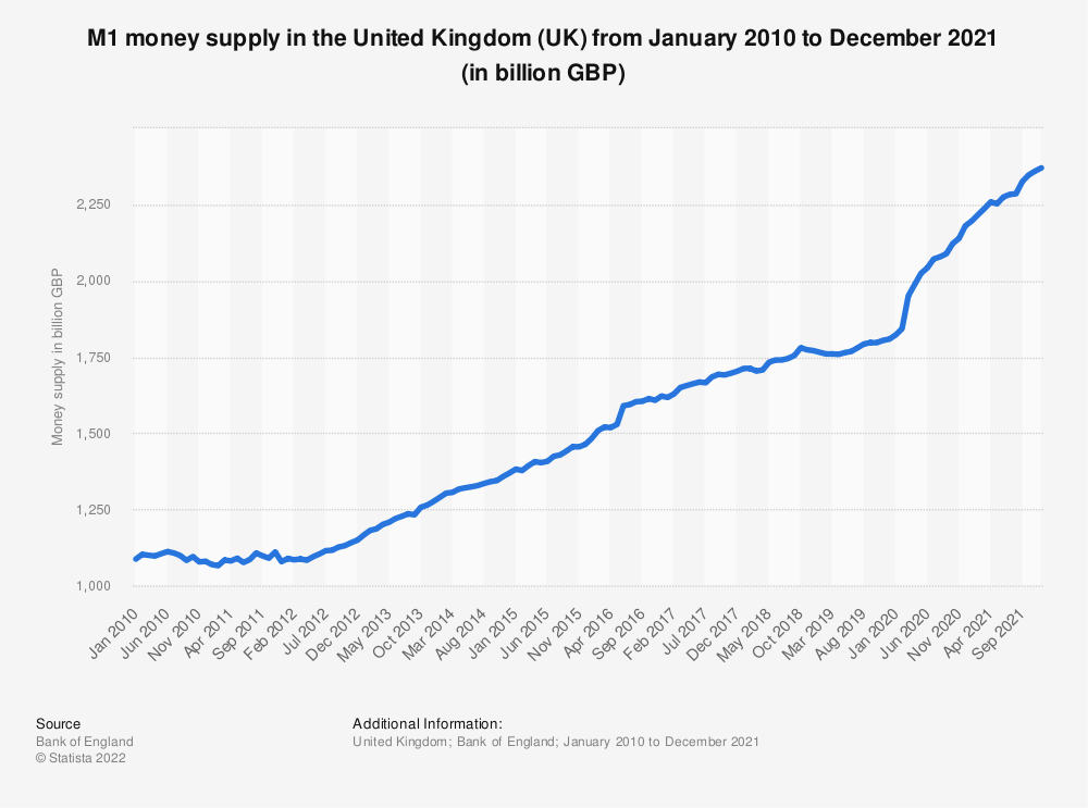 Statistic: Total money supply (M1)* in the United Kingdom (UK) from January 2016 to February 2019 (in billion GBP) | Statista
