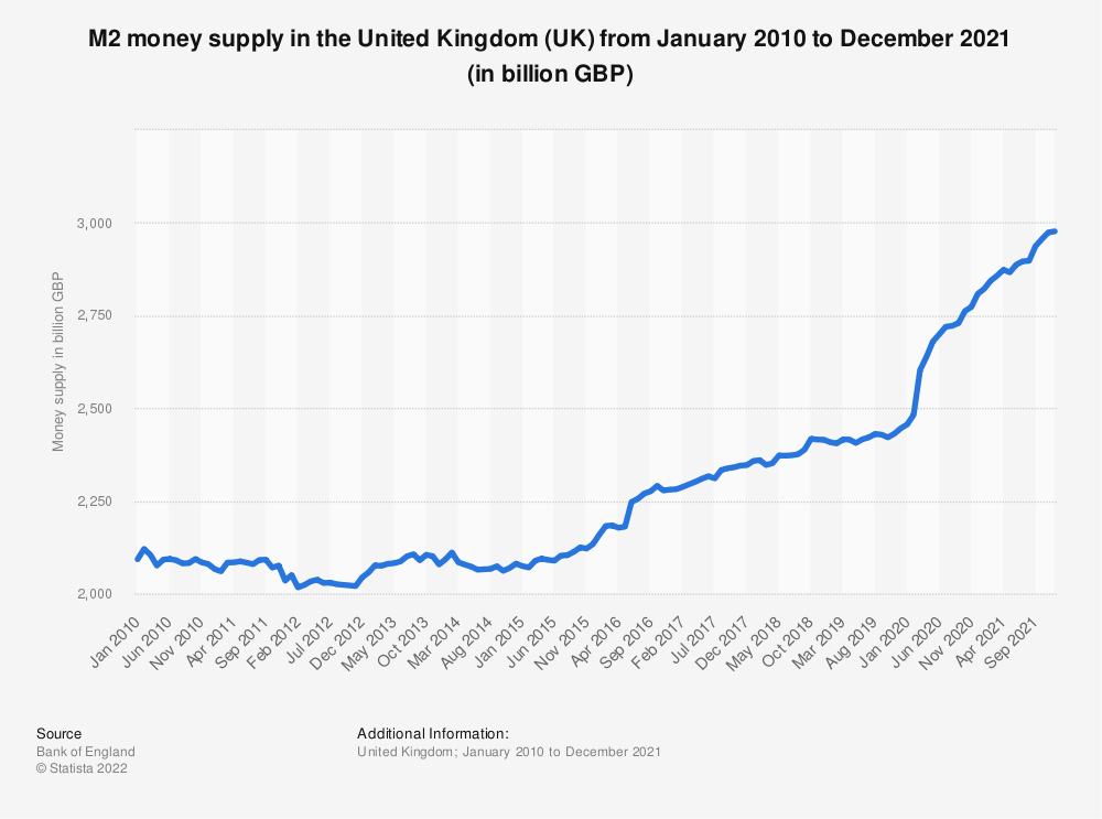 Statistic: Total money supply (M2)* in the United Kingdom (UK) from January 2016 to February 2019 (in billion GBP) | Statista