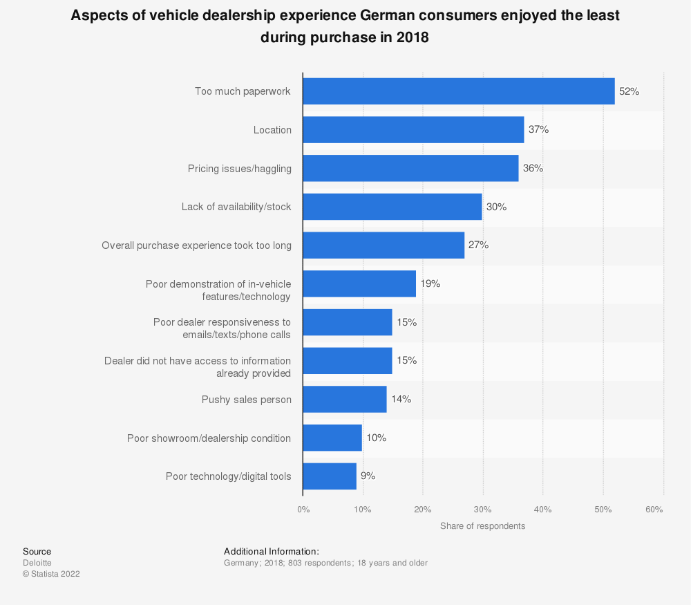 Statistic: Aspects of vehicle dealership experience German consumers enjoyed the least during purchase in 2018 | Statista