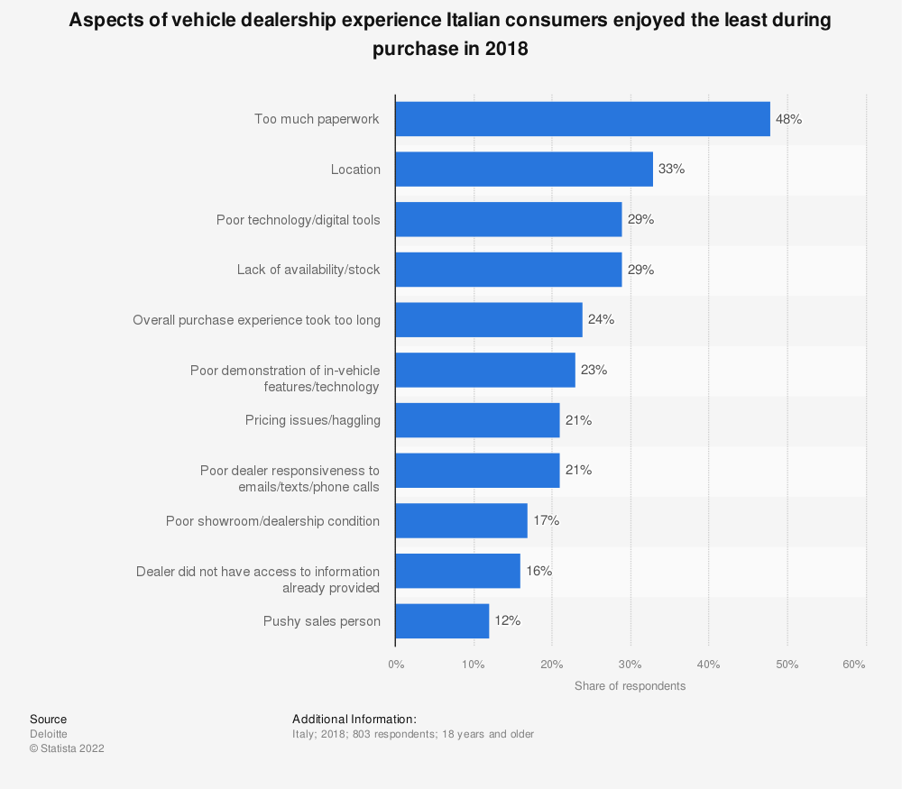 Statistic: Aspects of vehicle dealership experience Italian consumers enjoyed the least during purchase in 2018 | Statista
