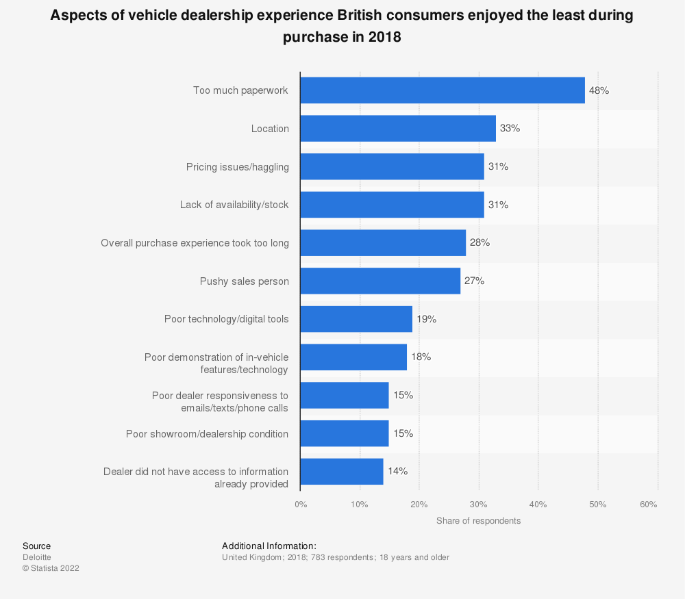 Statistic: Aspects of vehicle dealership experience British consumers enjoyed the least during purchase in 2018 | Statista