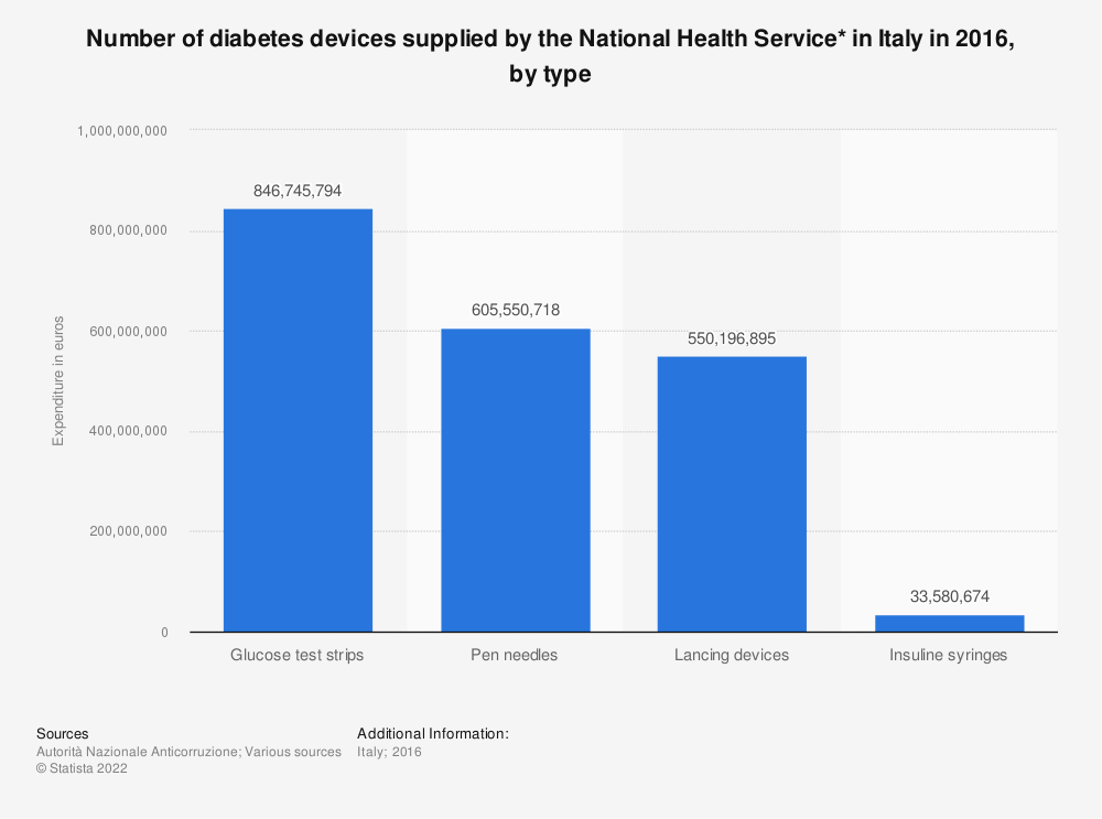 Statistic: Number of diabetes devices supplied by the National Health Service* in Italy in 2016, by type | Statista