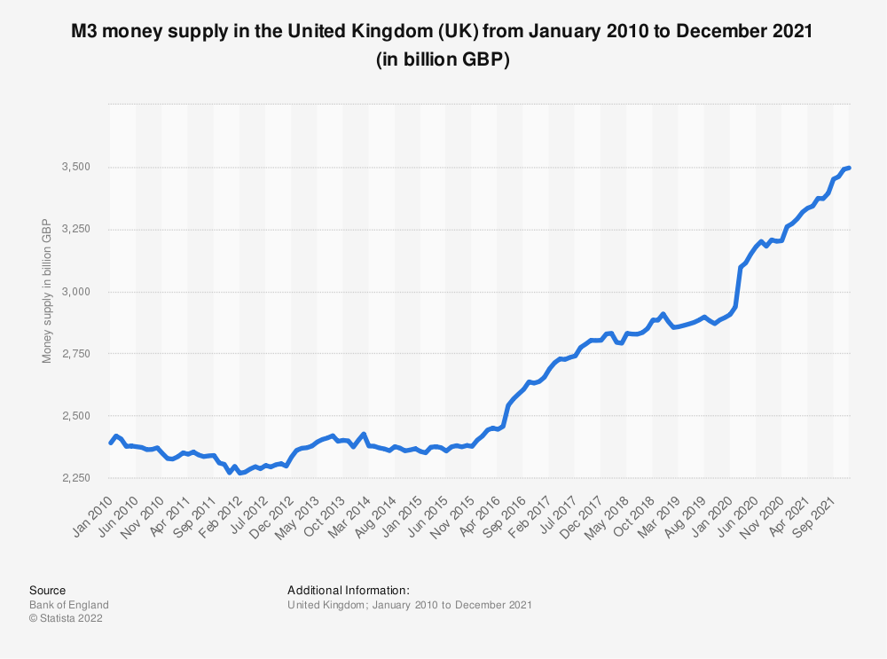 Statistic: Total money supply (M3)* in the United Kingdom (UK) from January 2016 to February 2019 (in billion GBP) | Statista