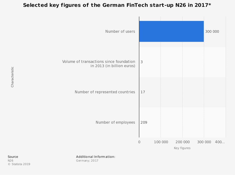 Statistic: Selected key figures of the German FinTech start-up N26 in 2017*  | Statista