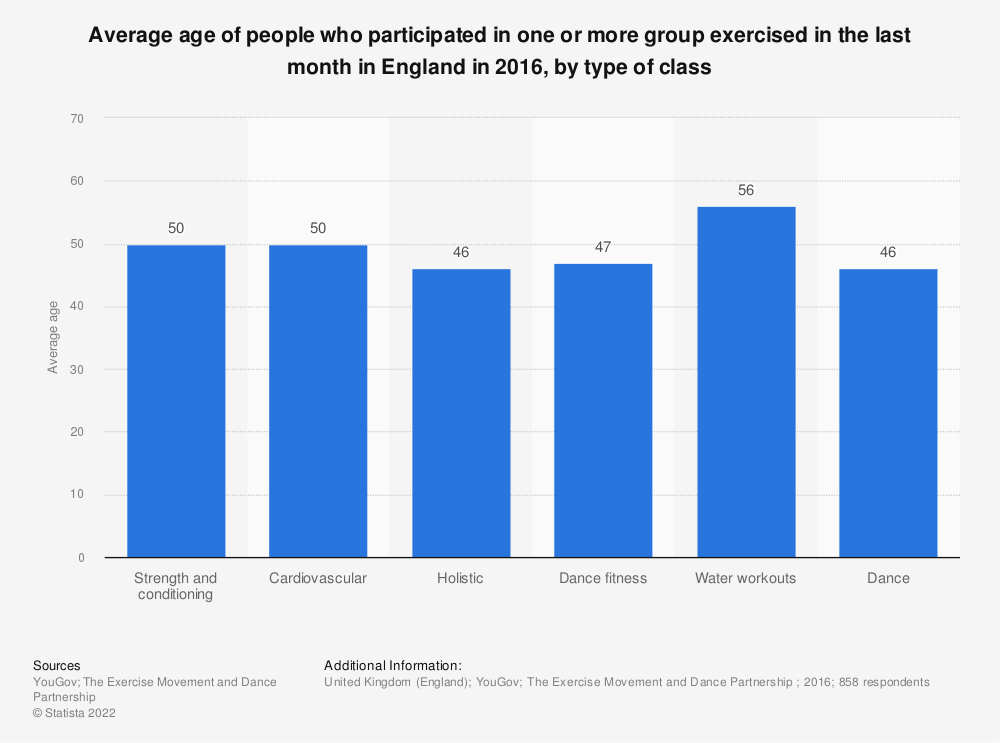 Statistic: Average age of people who participated in one or more group exercised in the last month in England in 2016, by type of class | Statista