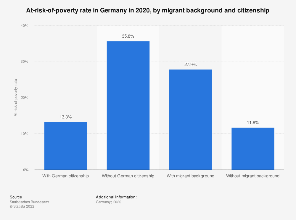 Statistic: At-risk-of-poverty rate in Germany in 2017, by migrant background and citizenship | Statista