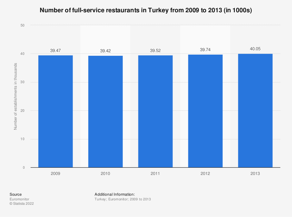 Statistic: Number of full-service restaurants in Turkey from 2009 to 2013 (in 1000s) | Statista