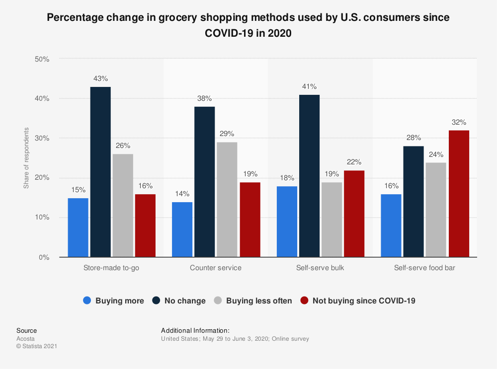 Statistic: Percentage change in grocery shopping methods used by U.S. consumers since COVID-19 in 2020 | Statista