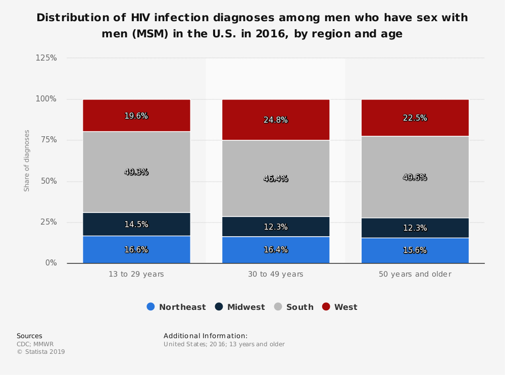 Statistic: Distribution of HIV infection diagnoses among men who have sex with men (MSM) in the U.S. in 2016, by region and age | Statista
