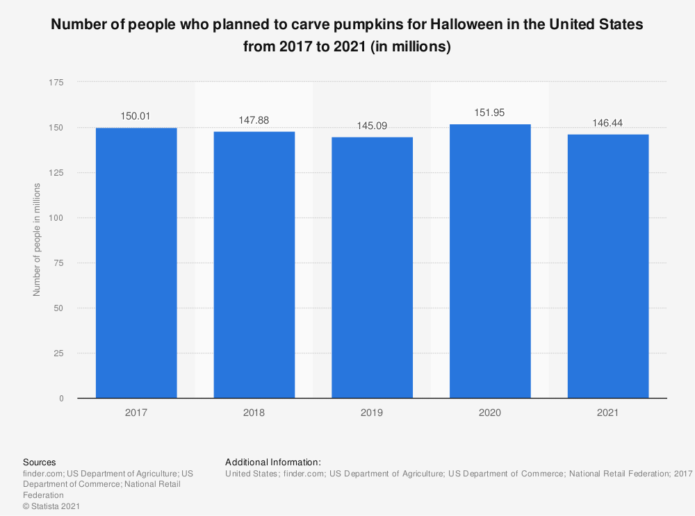 Statistic: Number of people who planned to carve pumpkins for Halloween in the United States from 2017 to 2019 (in millions) | Statista