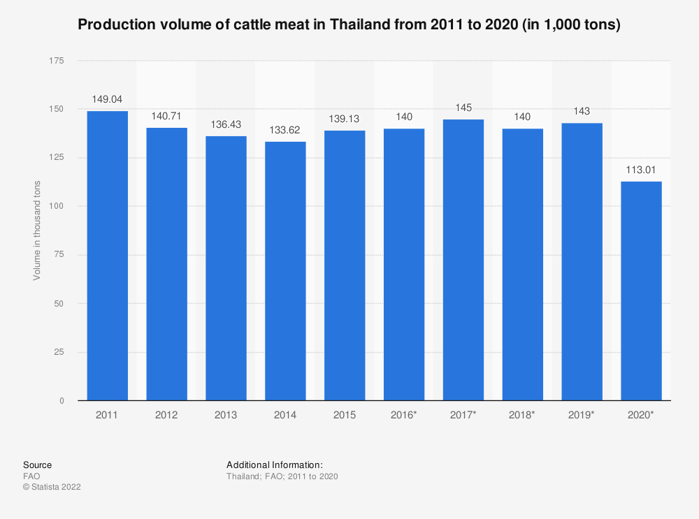 Statistic: Production volume of beef and veal in Thailand from 2016 to 2017 with a forecast up to 2026 (in 1,000 tonnes) | Statista