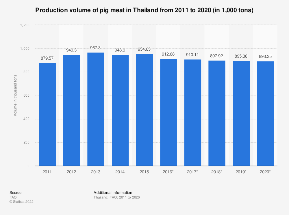 Statistic: Production volume of pig meat in Thailand from 2010 to 2018 (in 1,000 tonnes) | Statista