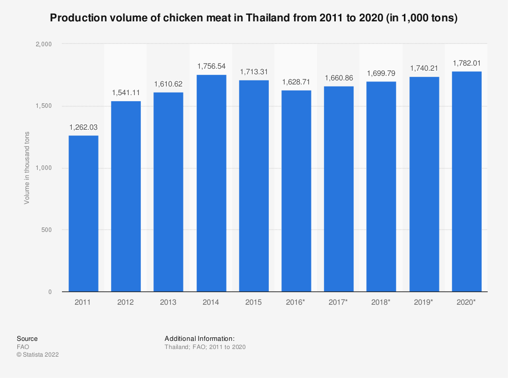 Statistic: Chicken volume of poultry meat in Thailand from 2010 to 2018 (in 1,000 tons) | Statista