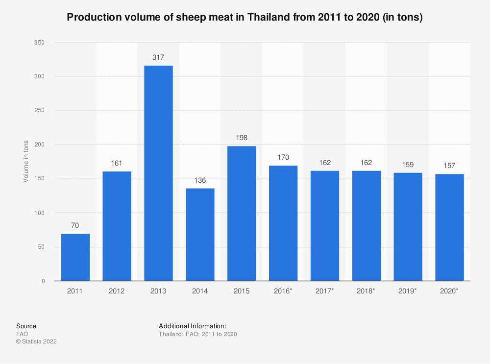 Statistic: Production volume of sheep meat in Thailand from 2016 to 2026 (in 1,000 tonnes)   Statista