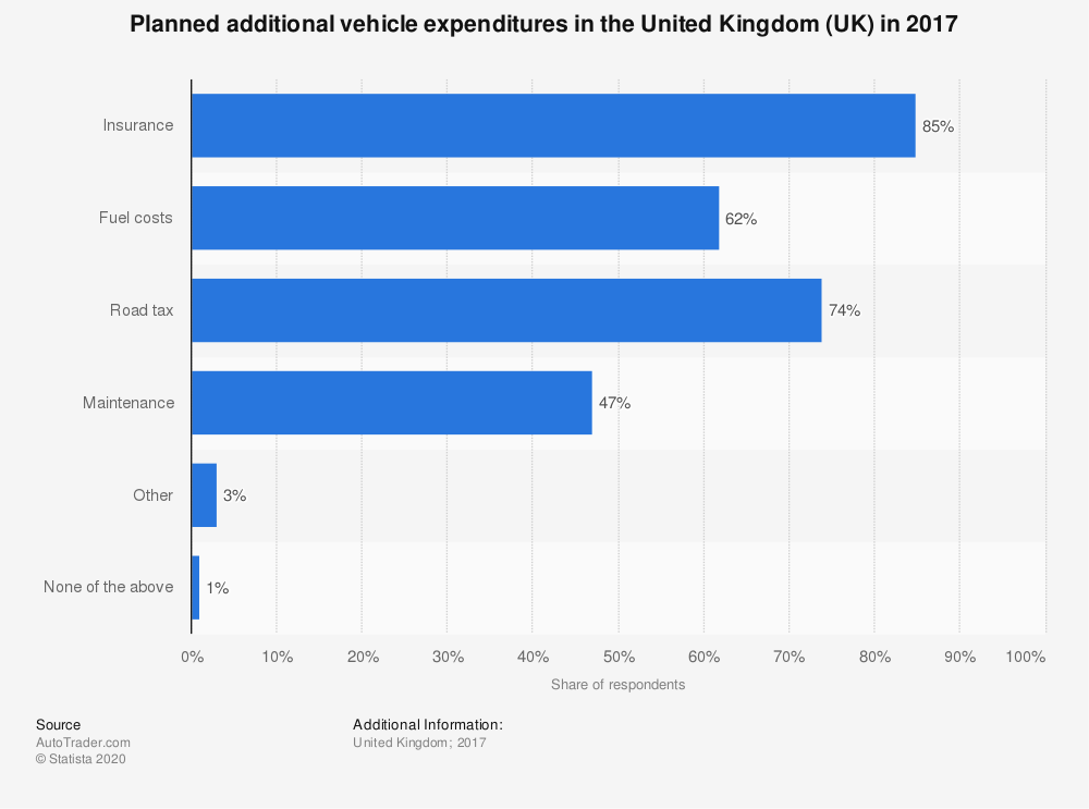 Statistic: Planned additional vehicle expenditures in the United Kingdom (UK) in 2017 | Statista