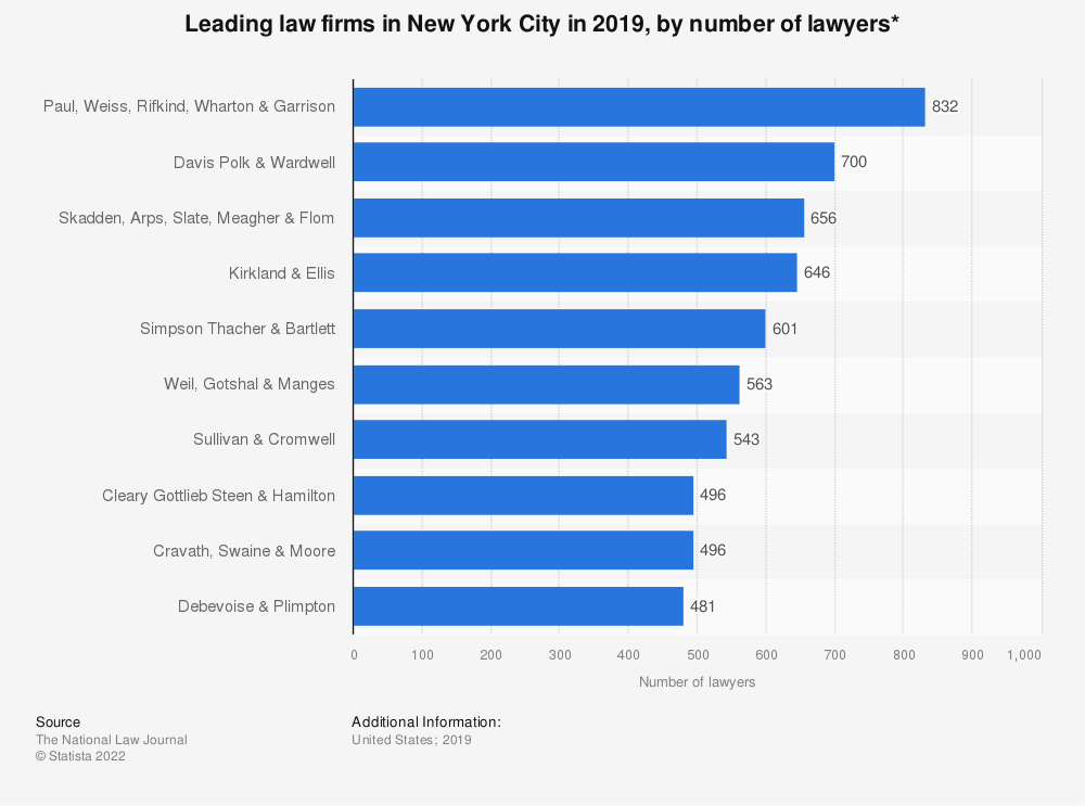 Statistic: Leading law firms in New York City in 2019, by number of lawyers* | Statista