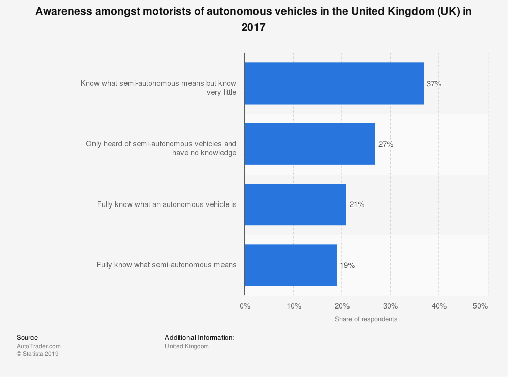 Statistic: Awareness amongst motorists of autonomous vehicles in the United Kingdom (UK) in 2017 | Statista