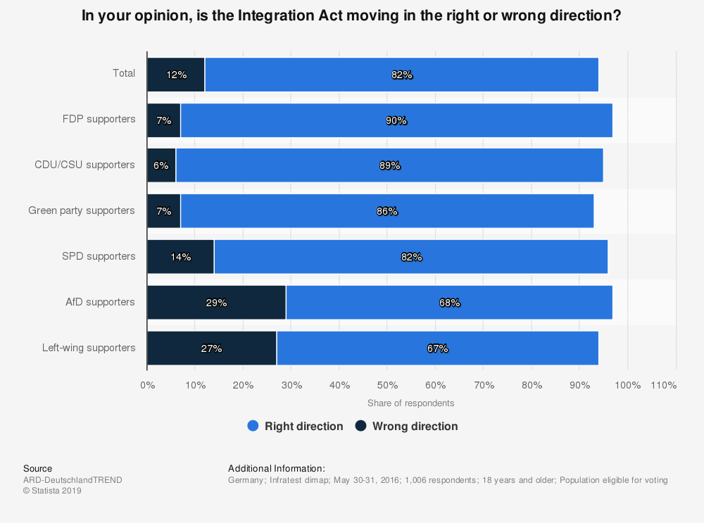 Statistic: In your opinion, is the Integration Act moving in the right or wrong direction? | Statista