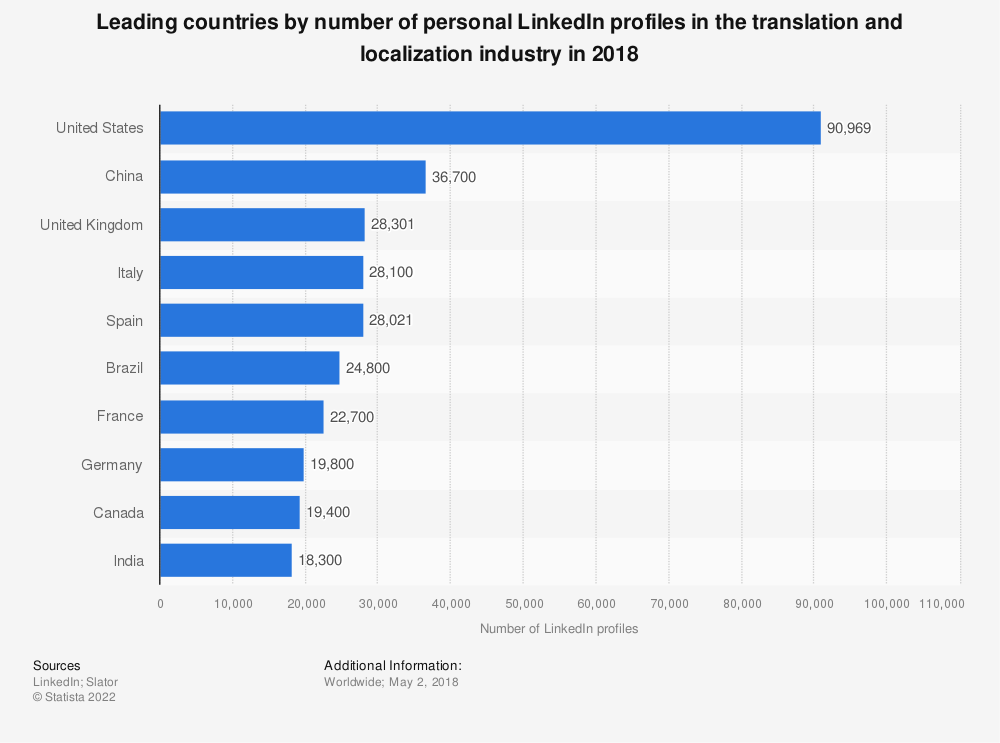 Statistic: Leading countries by number of personal LinkedIn profiles in the translation and localization industry in 2018 | Statista