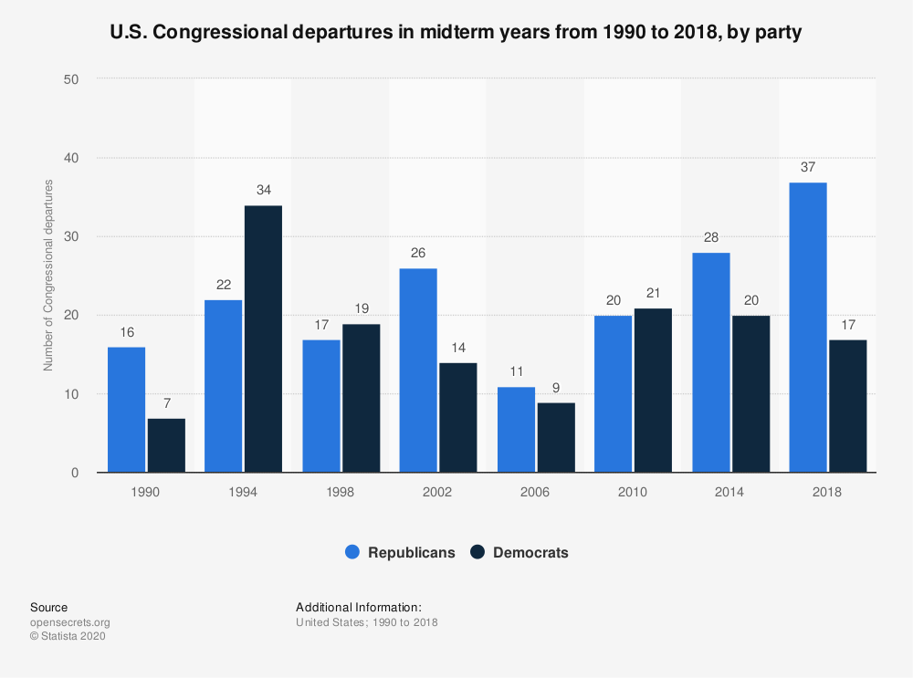 Statistic: U.S. Congressional departures in midterm years from 1990 to 2018, by party | Statista