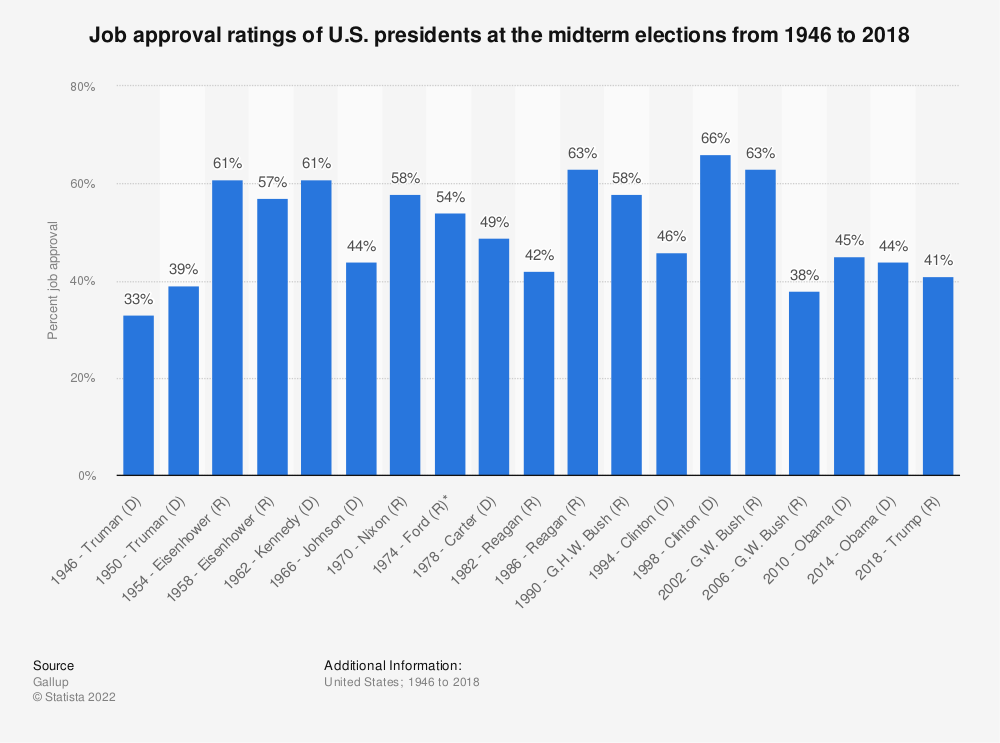 Statistic: Job approval ratings of U.S. presidents at the midterm elections from 1946 to 2018 | Statista