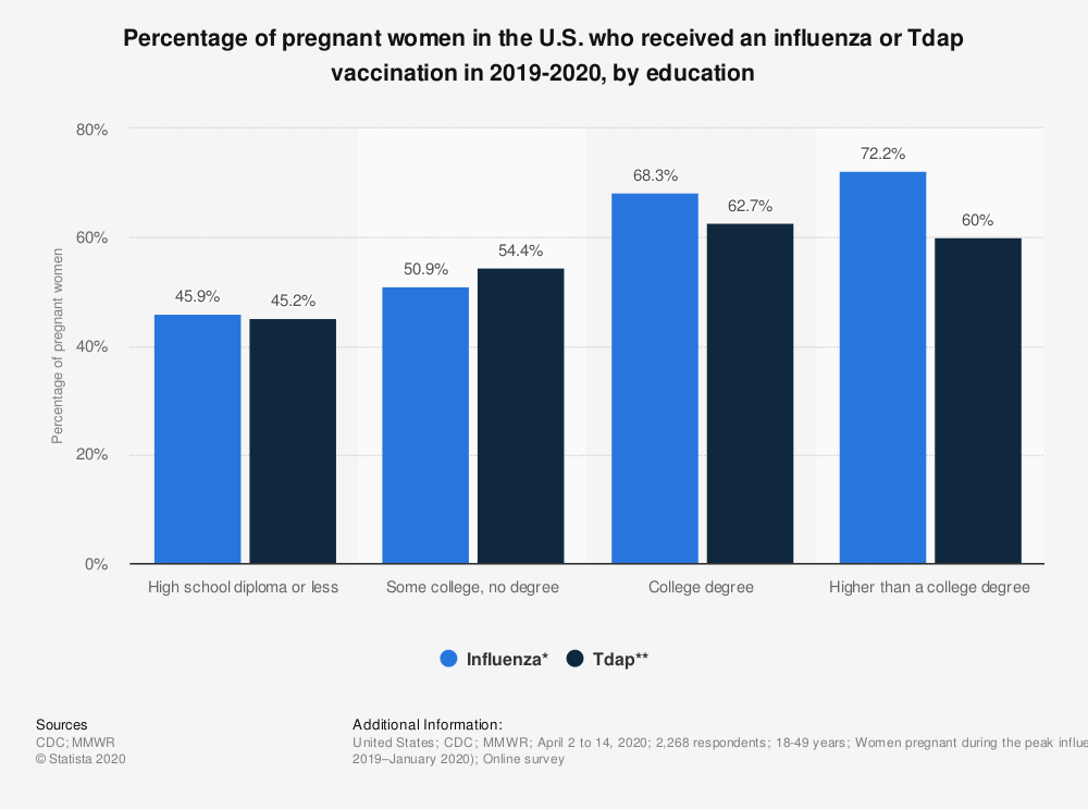 Statistic: Percentage of pregnant women in the U.S. who received an influenza or Tdap vaccination in 2019-2020, by education | Statista