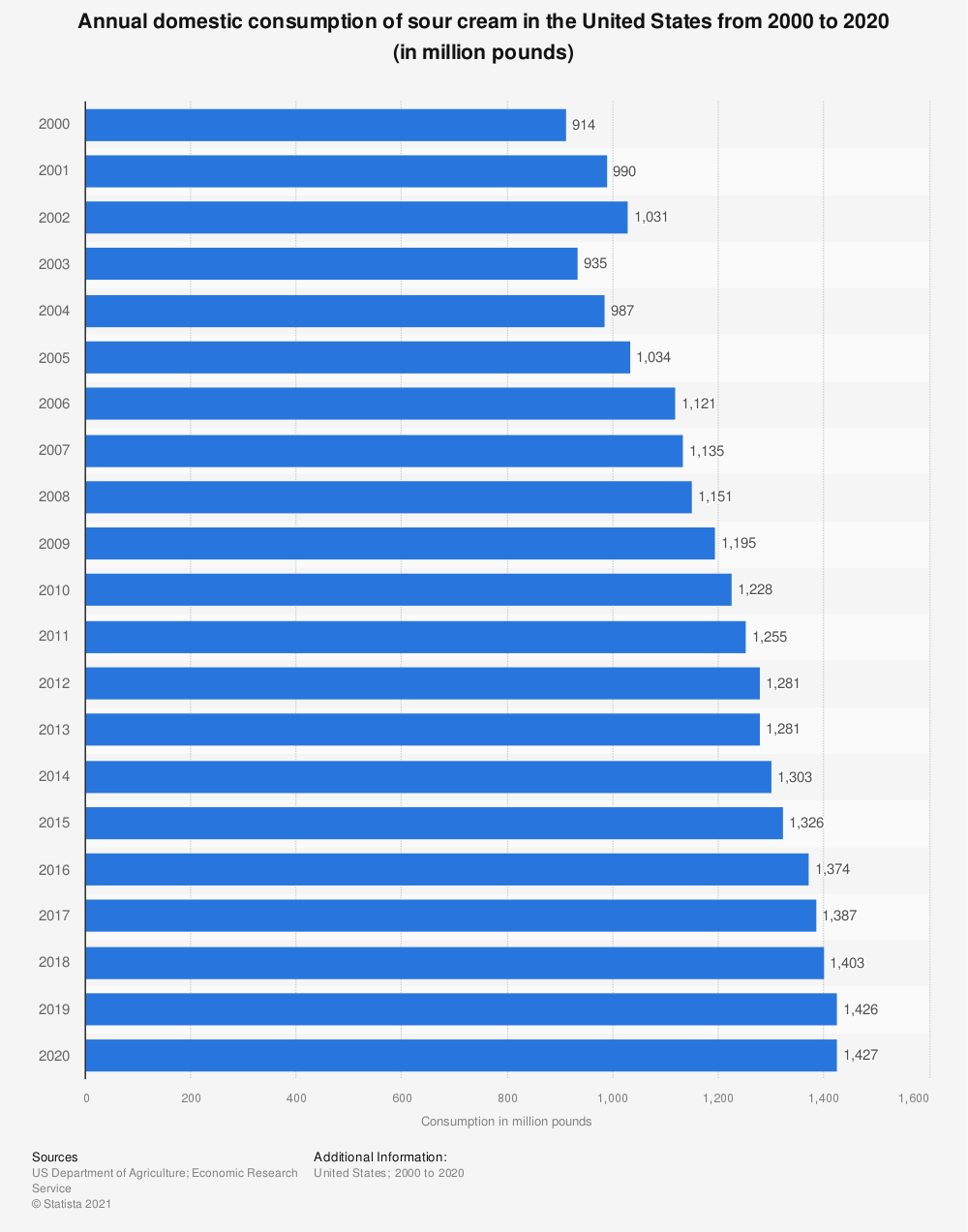 Statistic: Annual domestic consumption of sour cream in the United States from 2000 to 2018 (in million pounds) | Statista