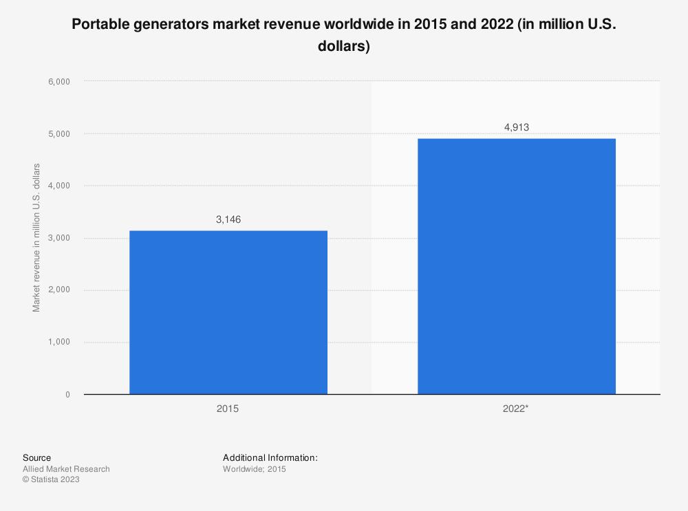 Statistic: Portable generators market revenue worldwide in 2015 and 2022 (in million U.S. dollars) | Statista