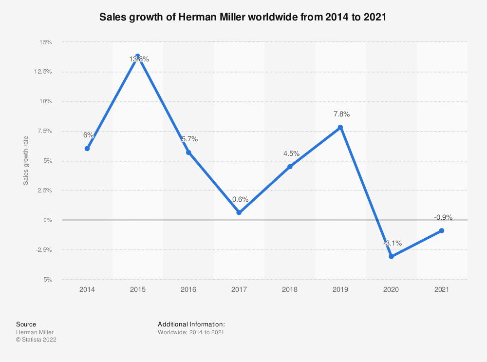 Statistic: Sales growth of Herman Miller worldwide from 2014 to 2020 | Statista