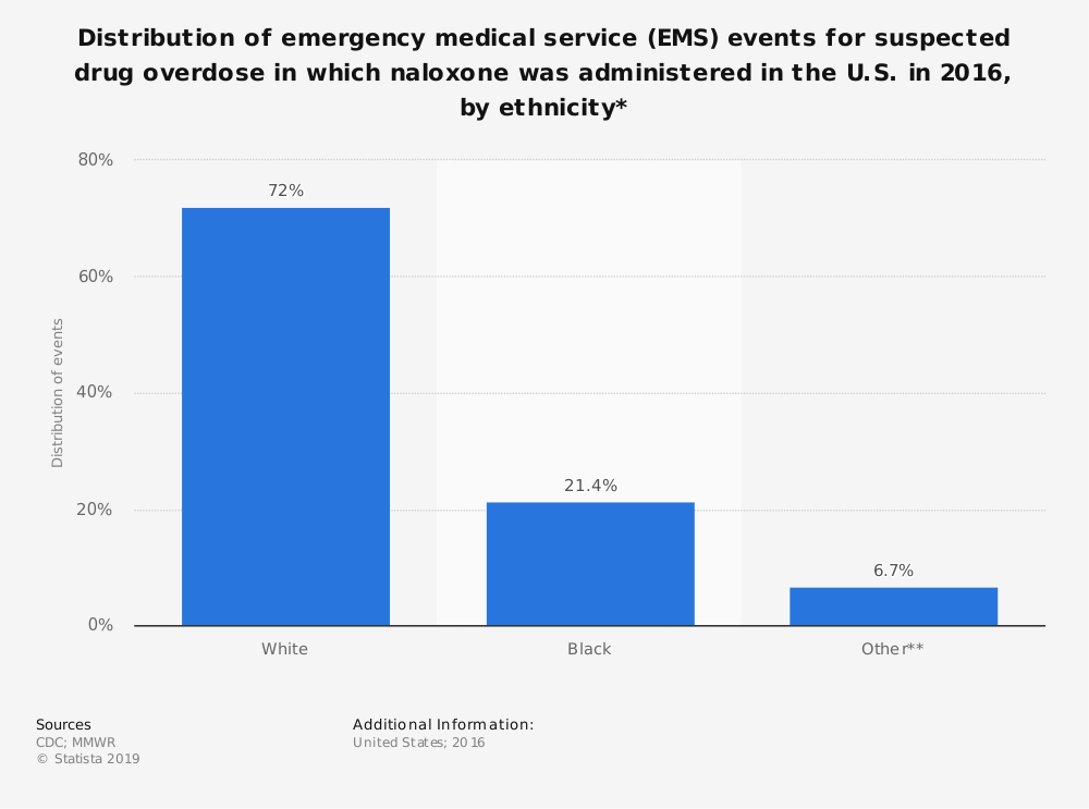 Statistic: Distribution of emergency medical service (EMS) events for suspected drug overdose in which naloxone was administered in the U.S. in 2016, by ethnicity* | Statista