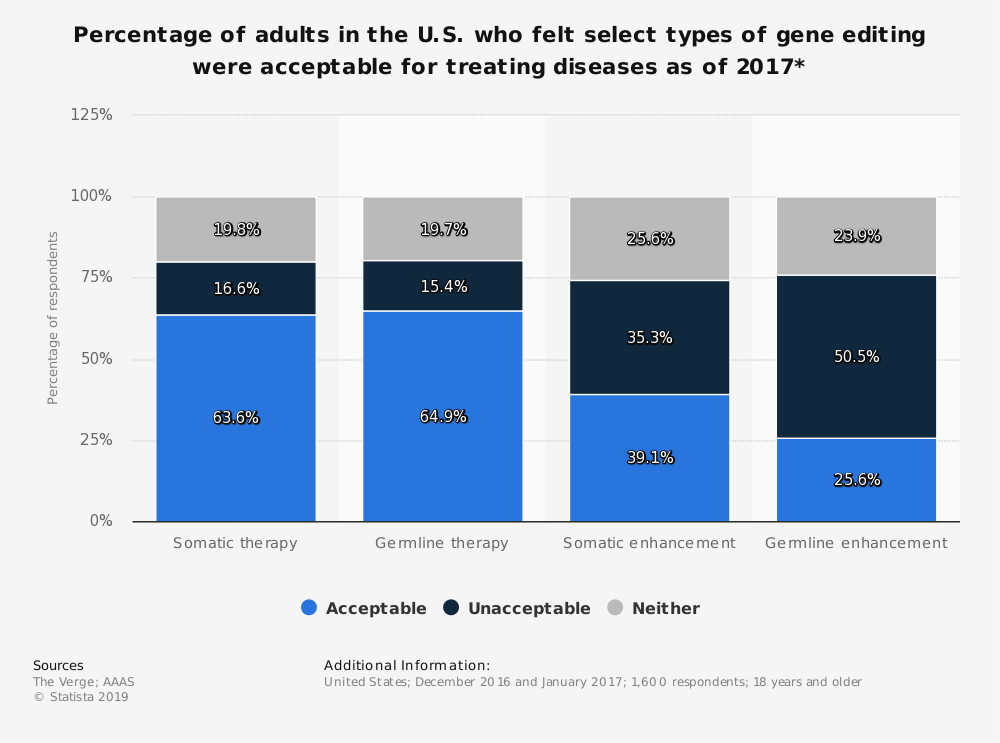 Statistic: Percentage of adults in the U.S. who felt select types of gene editing were acceptable for treating diseases as of 2017* | Statista