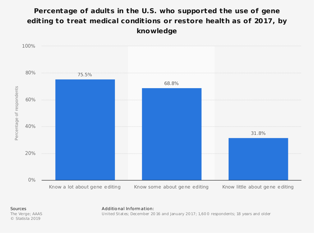 Statistic: Percentage of adults in the U.S. who supported the use of gene editing to treat medical conditions or restore health as of 2017, by knowledge | Statista