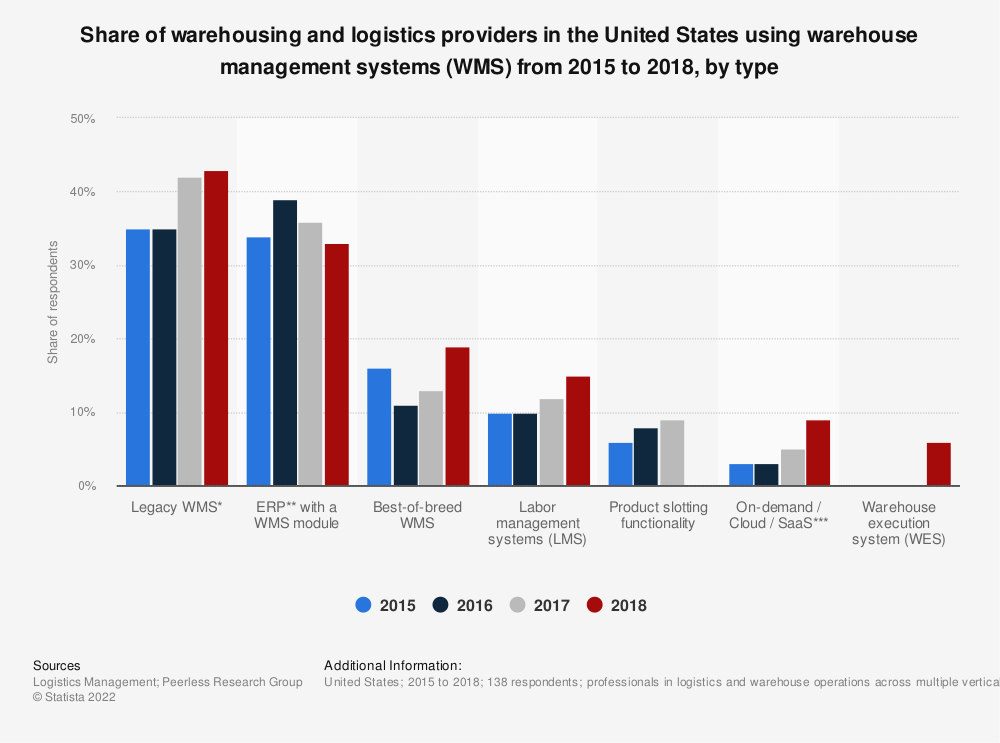 Statistic: Share of warehousing and logistics providers in the United States using warehouse management systems (WMS) from 2015 to 2018, by type | Statista
