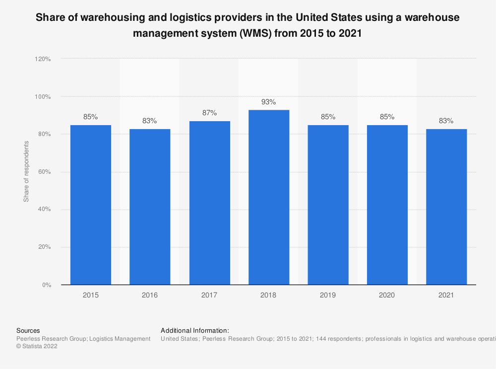 Statistic: Share of warehousing and logistics providers in the United States using a warehouse management system (WMS) from 2015 to 2019 | Statista